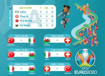 Lịch thi đấu UEFA EURO 2020 trên VTV