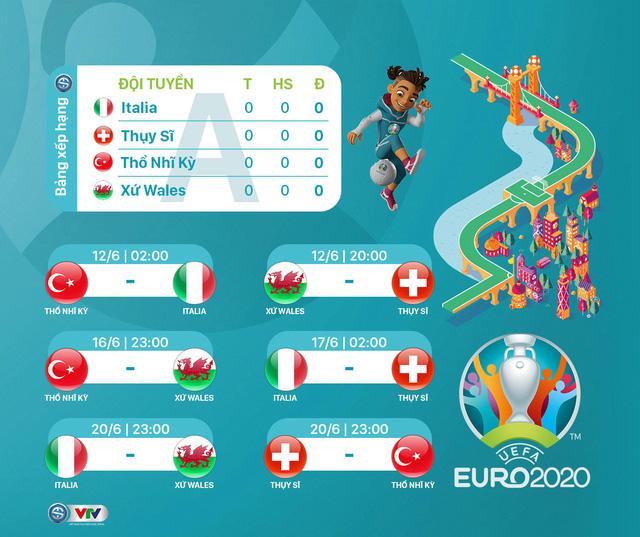 Lịch thi đấu UEFA EURO 2020 - Ảnh 1.