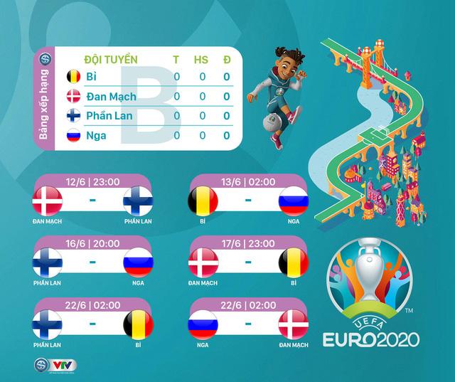 Lịch thi đấu UEFA EURO 2020 - Ảnh 2.