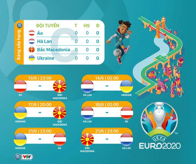 Lịch thi đấu UEFA EURO 2020 - Ảnh 3.