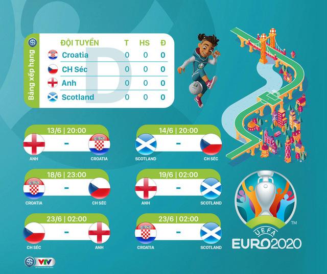 Lịch thi đấu UEFA EURO 2020 - Ảnh 4.