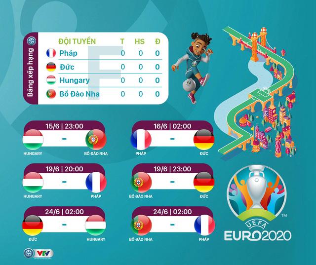 Lịch thi đấu UEFA EURO 2020 - Ảnh 6.